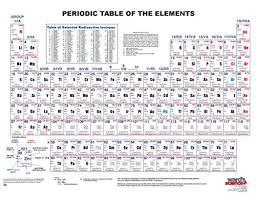 1100_u 8 5 X 11 French Wards Comprehensive Periodic