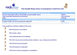 Plan Comparison Chart Pet Health Plan Comparison Charts