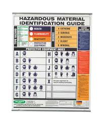 Material Identification Chart Wall Chart Hmig Spanish