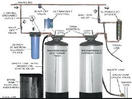 best whole house water filtration system. Best Home Water Filter And Softener Whole House Filters Other Considerations . Filtration System S