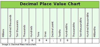 Decimal Point Places Chart How To Use A Decimal Place Value Chart