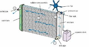 designing a more effective car radiator application center figure 1 componets in an automotive cooling system