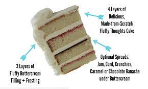A wedding cake is the traditional cake served at wedding receptions. 19 Things To Know Before You Pick Your Wedding Cake