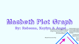 Macbeth Plot Chart Macbeth Plot Graph By Rebecca Clark On Prezi