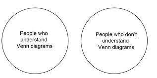 And Or Venn Diagram 12 Venn Diagrams That Show The Intellectual Inconsistency Of The
