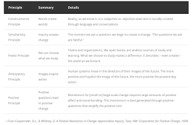 Main Inquiry Documents Analysis Chart Answer Key Appreciative Inquiry A Positive Approach To Change