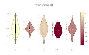 Violin Plots Python V3 Plotly