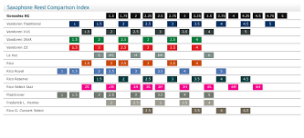 Fobes Mouthpiece Chart Gonzalez Reeds On Saxophone Archive Sax On The Web Forum