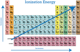 notice that as the effective nuclear charge increases the ionization energy also increases overall the general trend for ionization energy is summarized