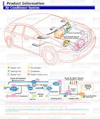 car air conditioning system diagram. automotive ac systems serve the purpose of blowing cool air into passenger cabin in a vehicle. components an system include compressor, car conditioning diagram