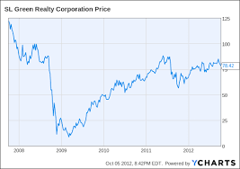 New York Housing Prices Chart Sl Green Realty A Little Reit And A Play On The Hot New