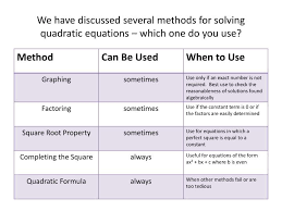 we have discussed several methods for solving quadratic equations which one do you use
