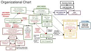 Netcom Org Chart Expository Army Netcom Organization Chart 2019