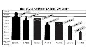 Gas Cylinder Size Chart Scientific Welding Gas Tank Size Chart Usa 2019