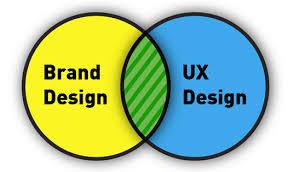 User Experience Venn Diagram B2b Conversion Rate Branding User Experience