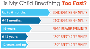 Children S Resting Heart Rate Chart Normal Respiratory Rates For Children