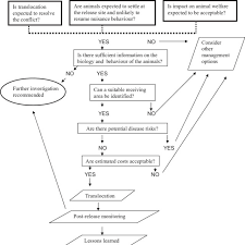 Wildlife Movement Chart Flow Chart For Evaluating The Use Of Translocation To