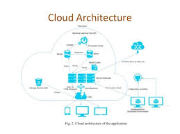 Cloud Architecture A Public Cloud Based Soa Workflow For Machine Learning Based Recommen