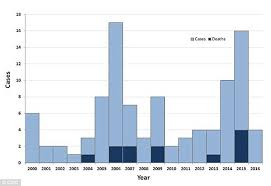 Bubonic Plague Chart Expert Warns Plague Bacteria May Be Hiding In Soil And Water