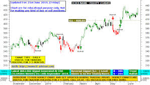 Icici Bank Technical Chart Analysis Indian Stock Using Best