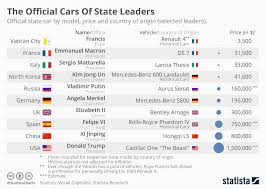 Chart The Official Cars Of State Leaders Statista