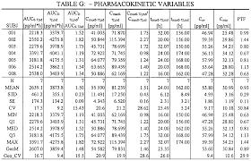 Punctilious Kilogram To Milligram Conversion Chart Mg To Kg
