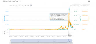 Einsteinium Emc2 Is Up Again Does The Coin Worth Your