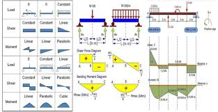 Beam Design Formulas Beam Design Formulas With Shear And Moment Diagrams Pdf
