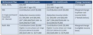 2011 Simple Ira Contribution Limits Chart 401k 403b Ira Contribution And Income Limit Changes From