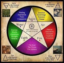 Wiccan Element Chart The Elements Chart Great For Beginners Wicca Wiccan