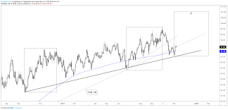 Dxy Chart Us Dollar Outlook Eur Usd Gbp Usd Usd Cad Dxy