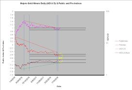 Eric De Groot Goldshares Review Gdx Gdxj