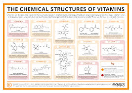 Vitamin Classification Chart The Chemical Structures Of Vitamins Compound Interest