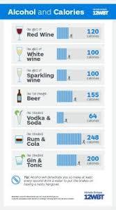 Low Calorie Alcohol Chart Calories In Liquor Chart