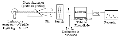 Uv Spectroscopy Theories And Results