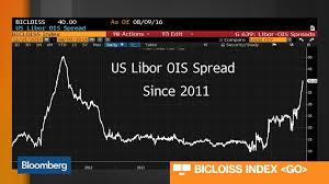 Libor Chart Bloomberg Is It Time For Investors To Scale Back Risk Bloomberg
