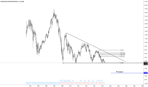 Bbva Stock Price And Chart Bme Bbva Tradingview