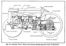 ford 5000 tractor parts diagram ford database wiring diagram pag%c3%a9 1918 henry ford tractor cutaway ford