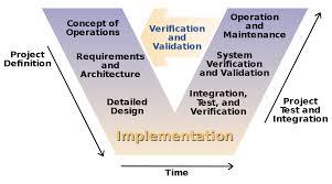 Design Qualification Wikipedia V Model Wikipedia