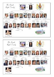 British Royal Family Tree