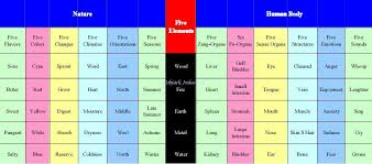 Chinese Medicine Five Elements Chart Ybtt300 Iii Notes Yoga Bloom