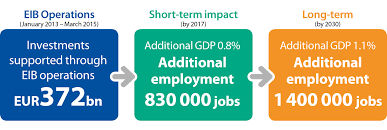 eib impact the story of a simple answer on gdp and jobs eib impact data shows jobs and gdp