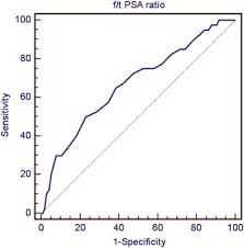 The Cutoff Level Of Free Total Prostate Specific Antigen F
