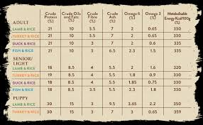 Ferret Food Chart Cat Food Ratings Chart Cat Food Ratings