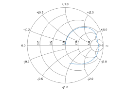 Plot S Parameters On Smith Chart In Matlab Not Recommended Plot Complex Vector Of A Reflection