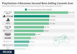 Video Game Sales Charts All Time Chart Playstation 4 Becomes Second Best Selling Console