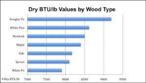 Firewood Btu Comparison Charts Why Wood Pellets Made Of Douglas Fir Are So Popular