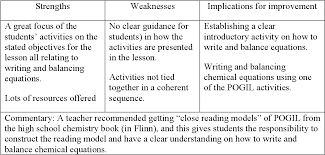 What are the basics of chemical reactions? Reconstructing High School Chemical Reaction Lessons To Motivate And Support Conceptual Learning Semantic Scholar