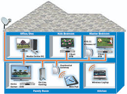 satellite tv wiring solidfonts tv wiring diagram home diagrams diy satellite tv wiring