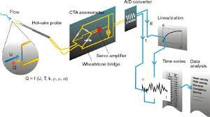 <b>Constant Temperature</b> Anemometry (CTA) Measurement Principles